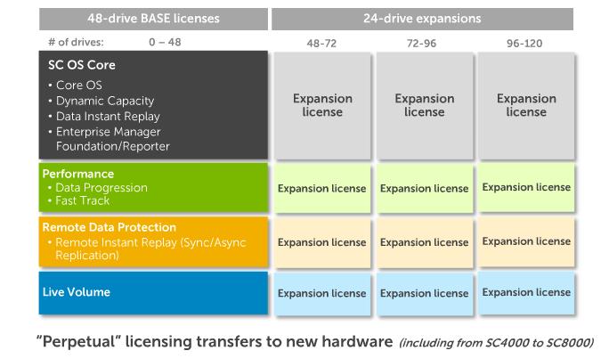 sc4000 licensing